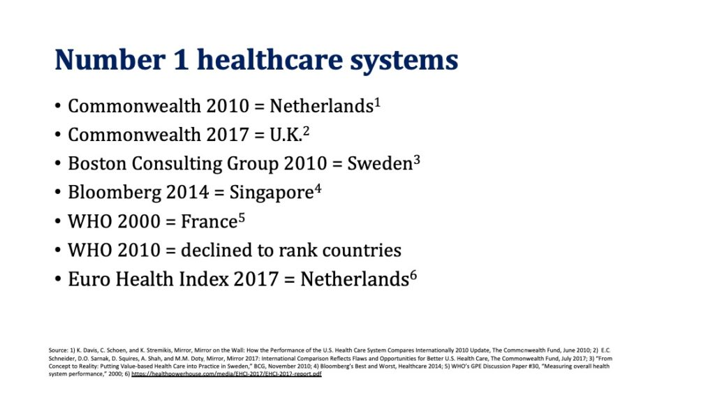 Healthcare system rankings: Commonwealth 2010 = Netherlands, in 2017 = UK; Boston Consulting Group 2010 = Sweden; Bloomberg 2014 = Singapore; WHO 2000 = France, in 2010 declined to rank countries; Euro Health Index 2017 = Netherlands