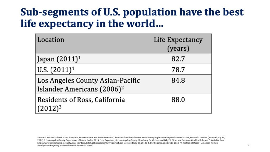 Japan life expectancy in 2011 = 82.7 years vs US 78.7; but Los Angeles County Asian-Pacific Islander Americans in 2006 had a life expectancy better than Japan (84.8 years) and in 2012, residents of Ross, CA had a life expectancy of 88 years