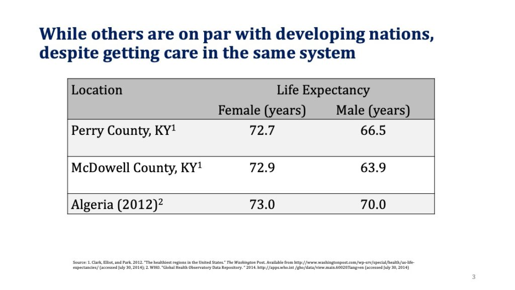 Life expectancy in some KY counties is on par with or worse than Algeria (~73 years for women and less than 70 years for men)