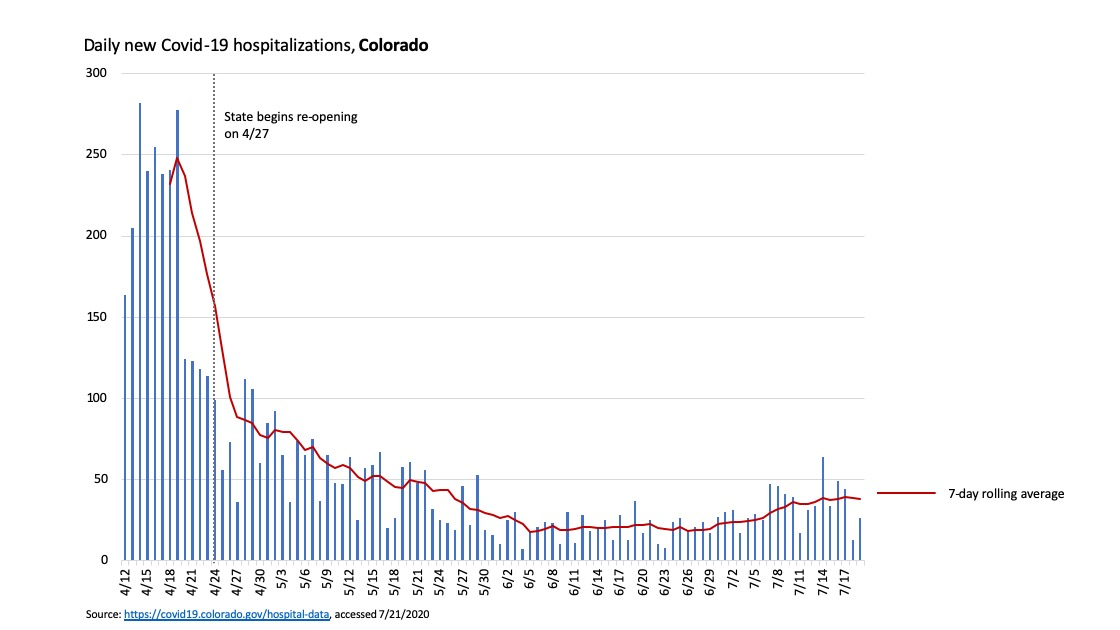 Daily new Covid-19 hospitalizations and 7-day rolling average for the state of Colorado
