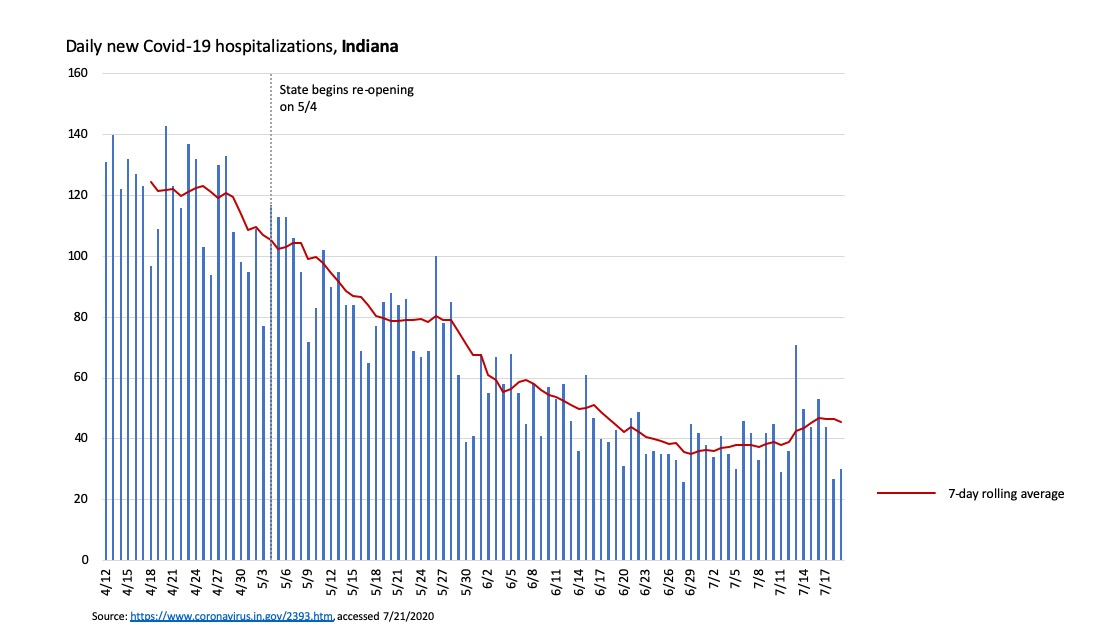 Daily new Covid-19 hospitalizations and 7-day rolling average for the state of Indiana